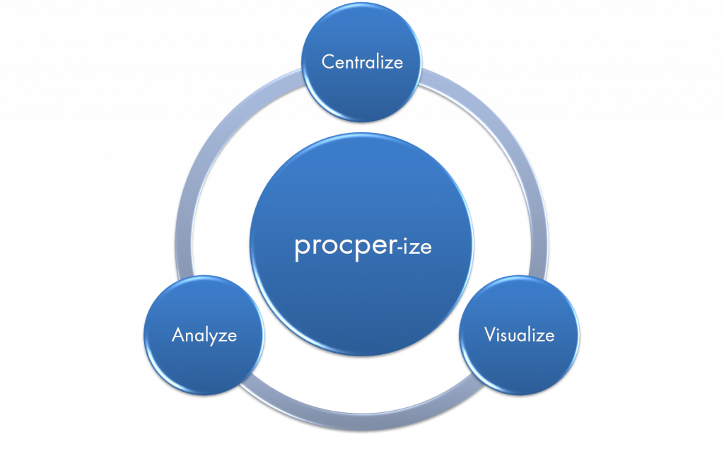 Centralize Visualize Scrutinize. procper-ize.